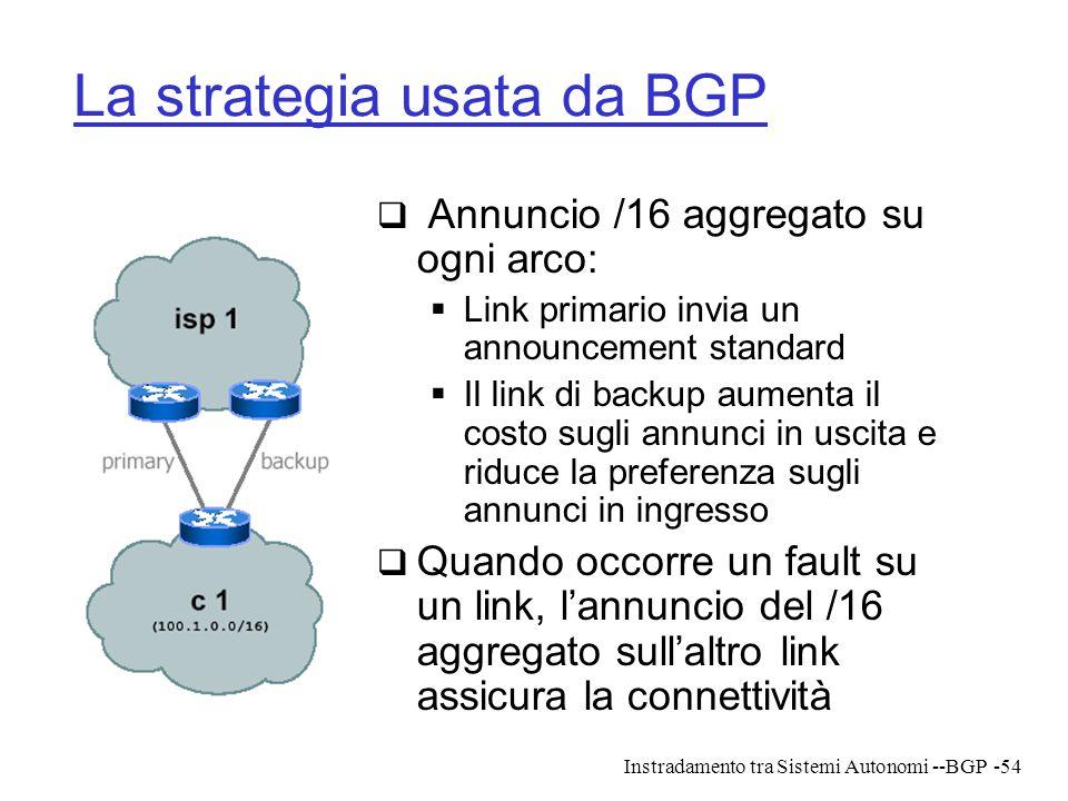 La strategia usata da BGP