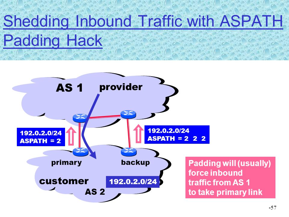 Shedding Inbound Traffic with ASPATH Padding Hack