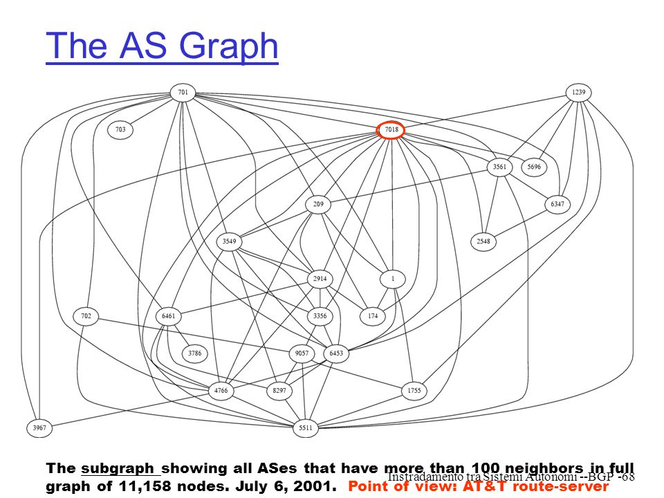 The AS Graph The subgraph showing all ASes that have more than 100 neighbors in full.