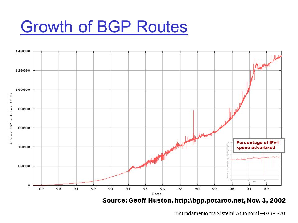 Growth of BGP Routes Percentage of IPv4. space advertised. Source: Geoff Huston, http://bgp.potaroo.net, Nov. 3, 2002.