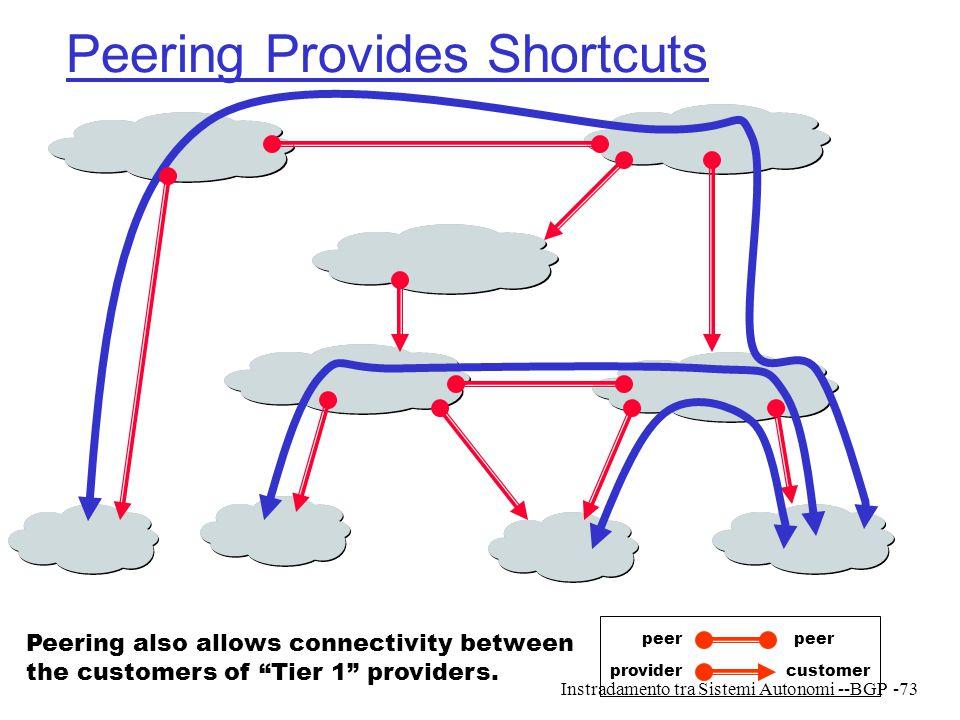 Peering Provides Shortcuts