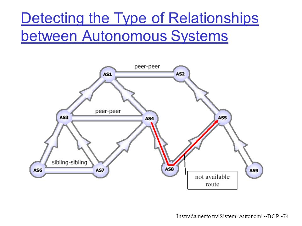 Detecting the Type of Relationships between Autonomous Systems