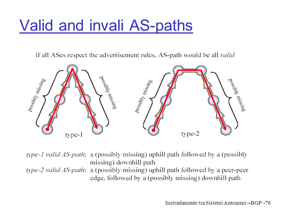 Valid and invali AS-paths