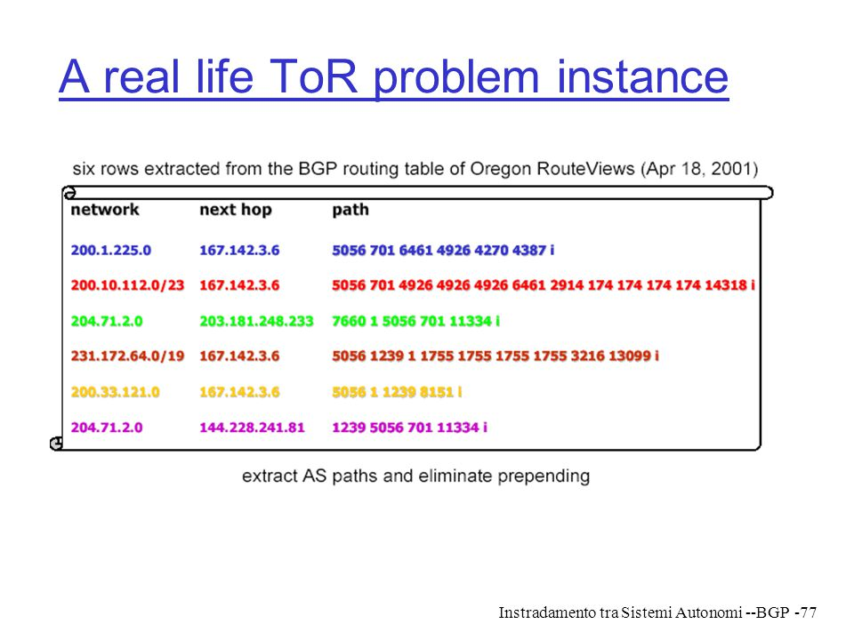 A real life ToR problem instance