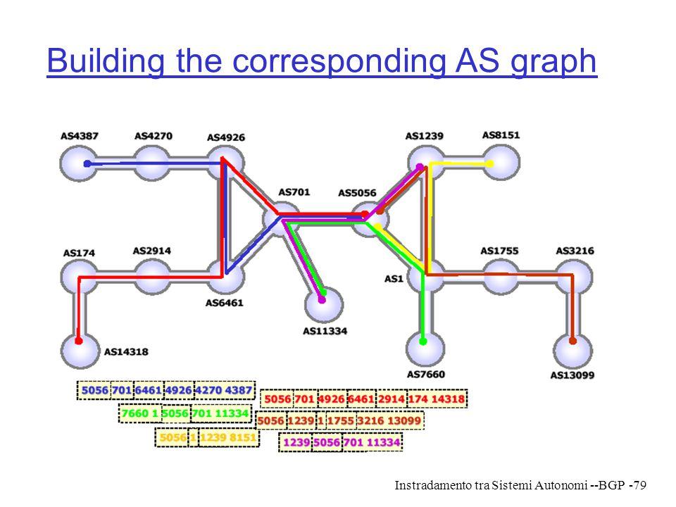 Building the corresponding AS graph