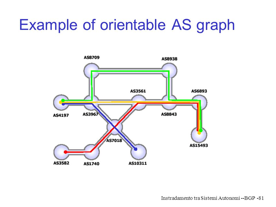 Example of orientable AS graph