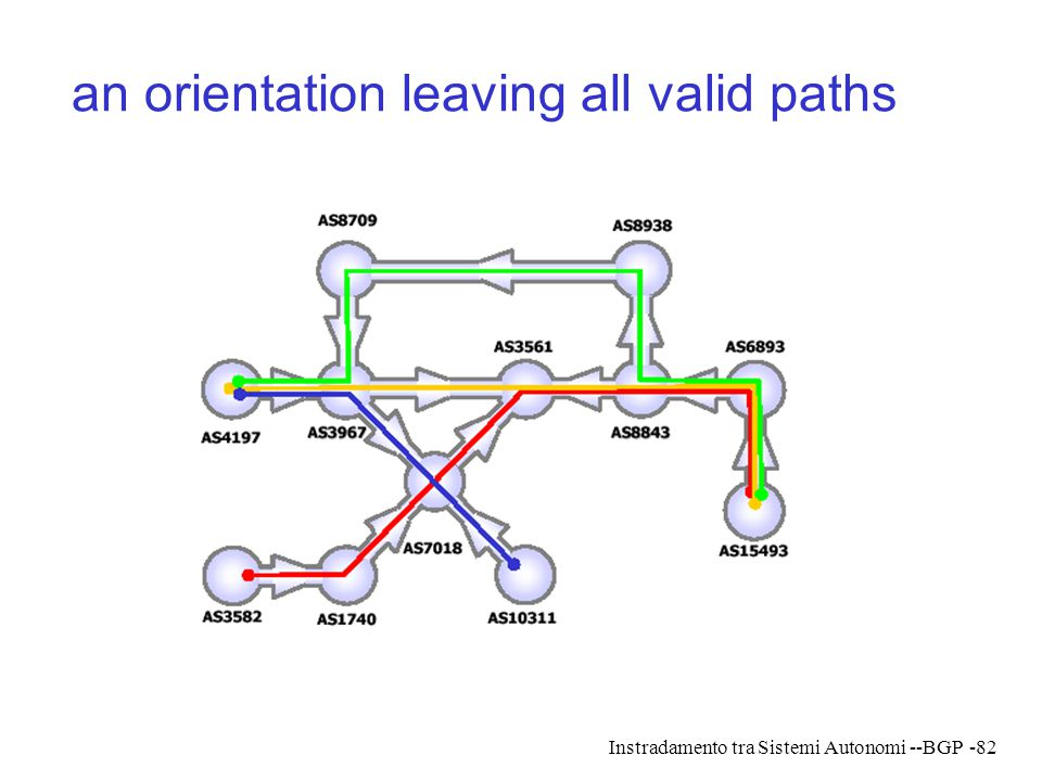 an orientation leaving all valid paths