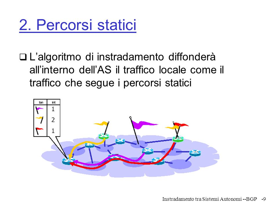 2. Percorsi statici L'algoritmo di instradamento diffonderà all'interno dell'AS il traffico locale come il traffico che segue i percorsi statici.
