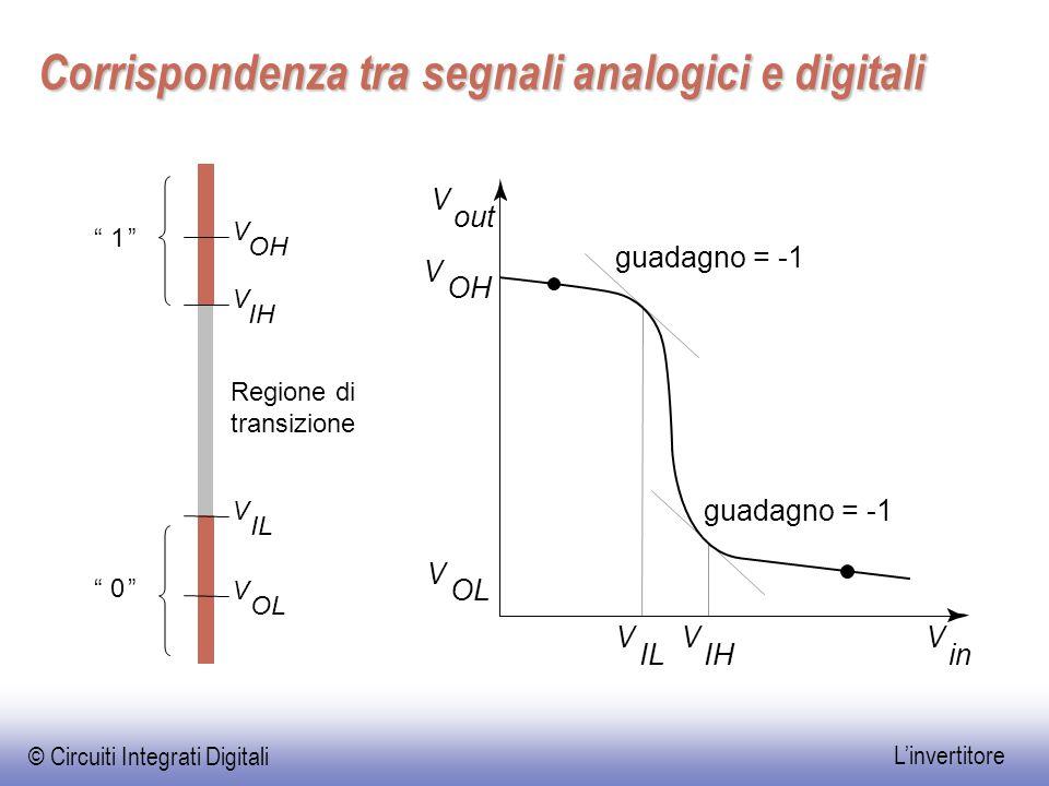 Corrispondenza tra segnali analogici e digitali