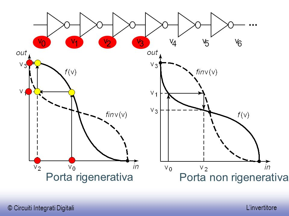 Porta non rigenerativa
