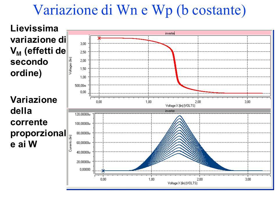 Variazione di Wn e Wp (b costante)