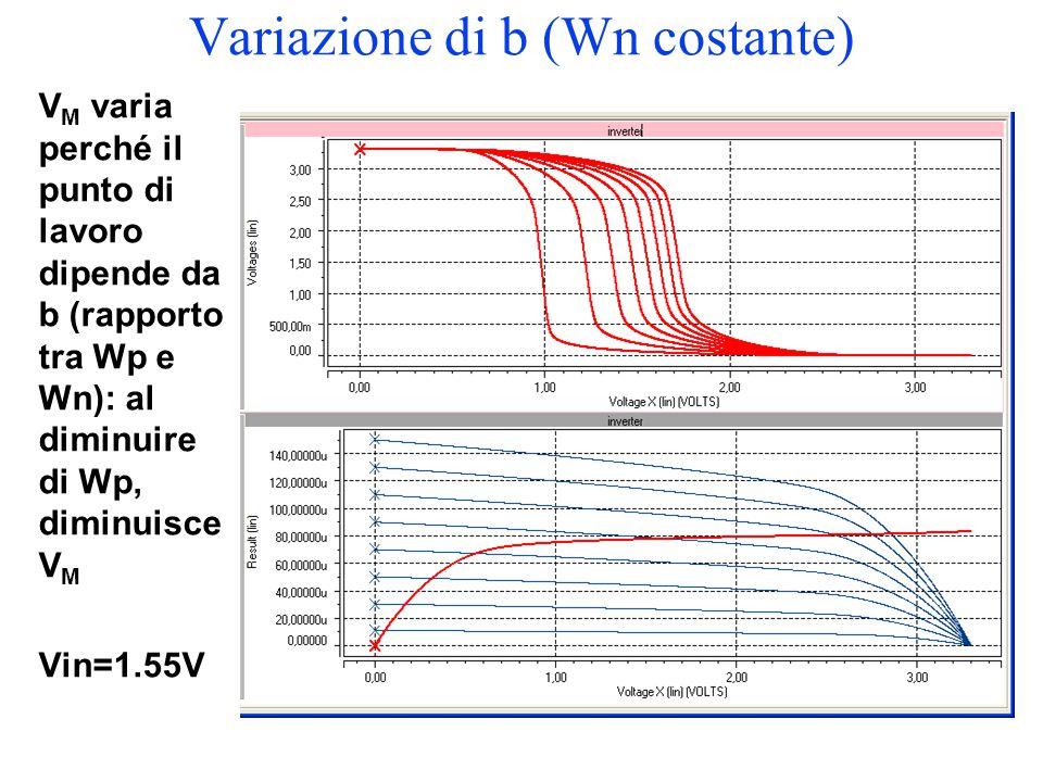 Variazione di b (Wn costante)