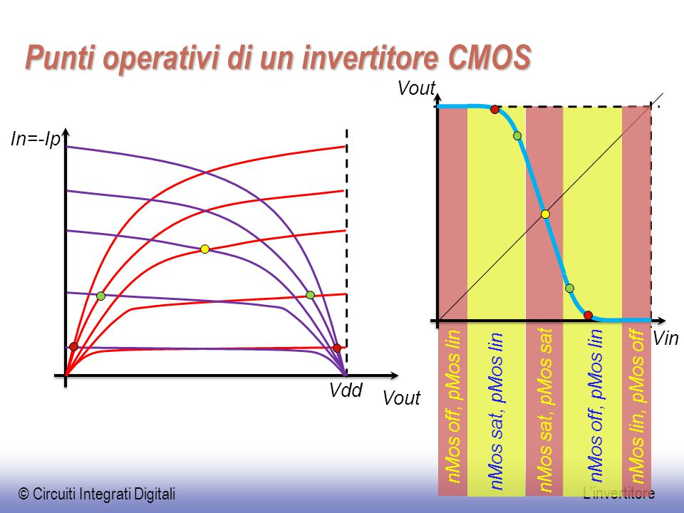 Punti operativi di un invertitore CMOS