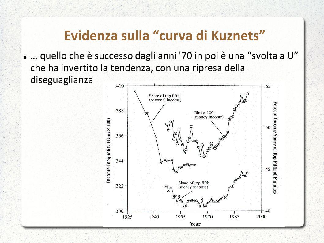 Evidenza sulla curva di Kuznets