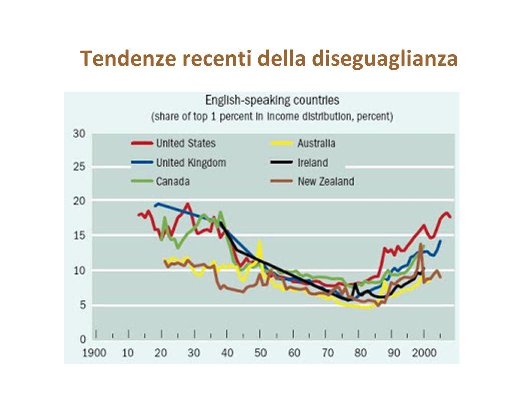 Tendenze recenti della diseguaglianza