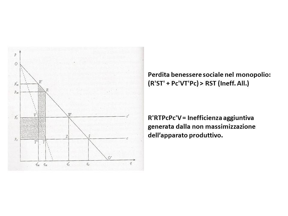 Perdita benessere sociale nel monopolio: (R ST + Pc VT Pc) > RST (Ineff. All.)