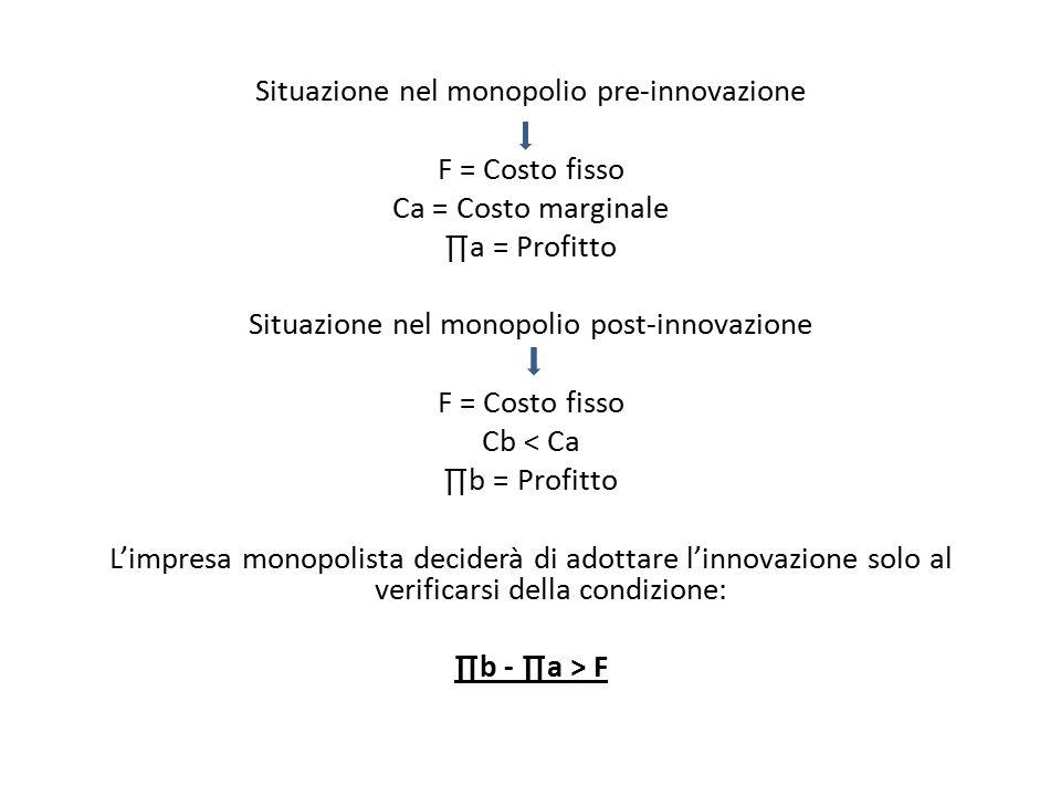 Situazione nel monopolio pre-innovazione F = Costo fisso Ca = Costo marginale ∏a = Profitto Situazione nel monopolio post-innovazione Cb < Ca ∏b = Profitto L'impresa monopolista deciderà di adottare l'innovazione solo al verificarsi della condizione: ∏b - ∏a > F