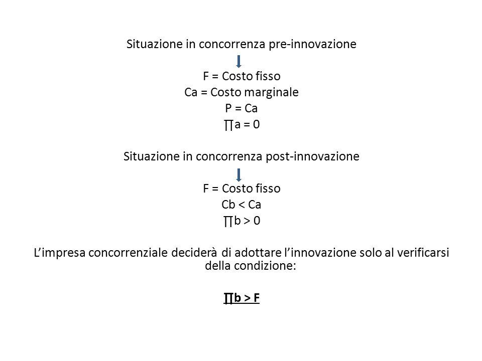 Situazione in concorrenza pre-innovazione F = Costo fisso Ca = Costo marginale P = Ca ∏a = 0 Situazione in concorrenza post-innovazione Cb < Ca ∏b > 0 L'impresa concorrenziale deciderà di adottare l'innovazione solo al verificarsi della condizione: ∏b > F