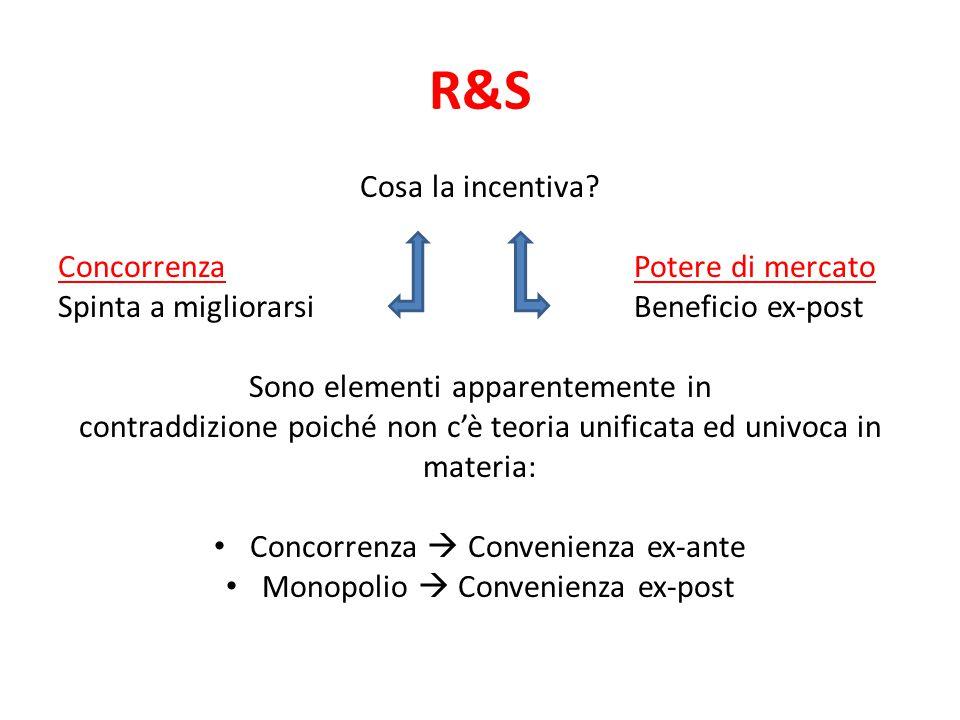 R&S Cosa la incentiva Concorrenza Potere di mercato