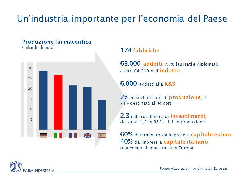 Un'industria importante per l'economia del Paese
