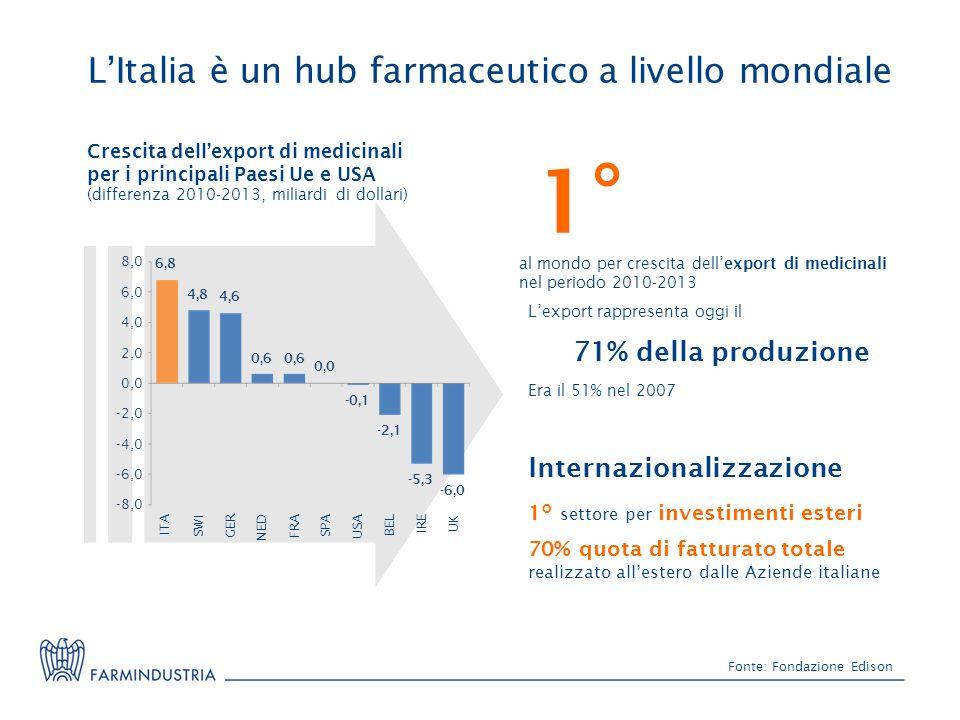 1° L'Italia è un hub farmaceutico a livello mondiale