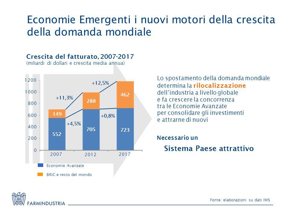 Economie Emergenti i nuovi motori della crescita della domanda mondiale