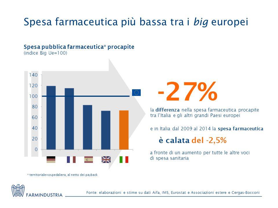 Spesa farmaceutica più bassa tra i big europei