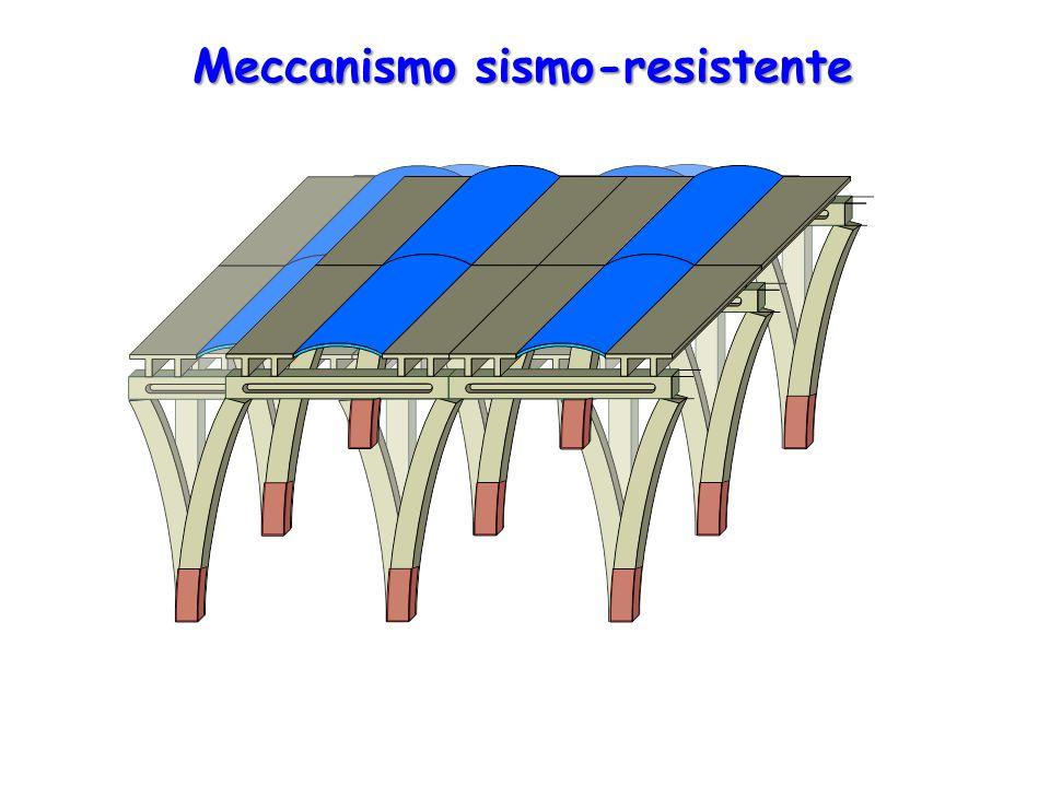 Meccanismo sismo-resistente