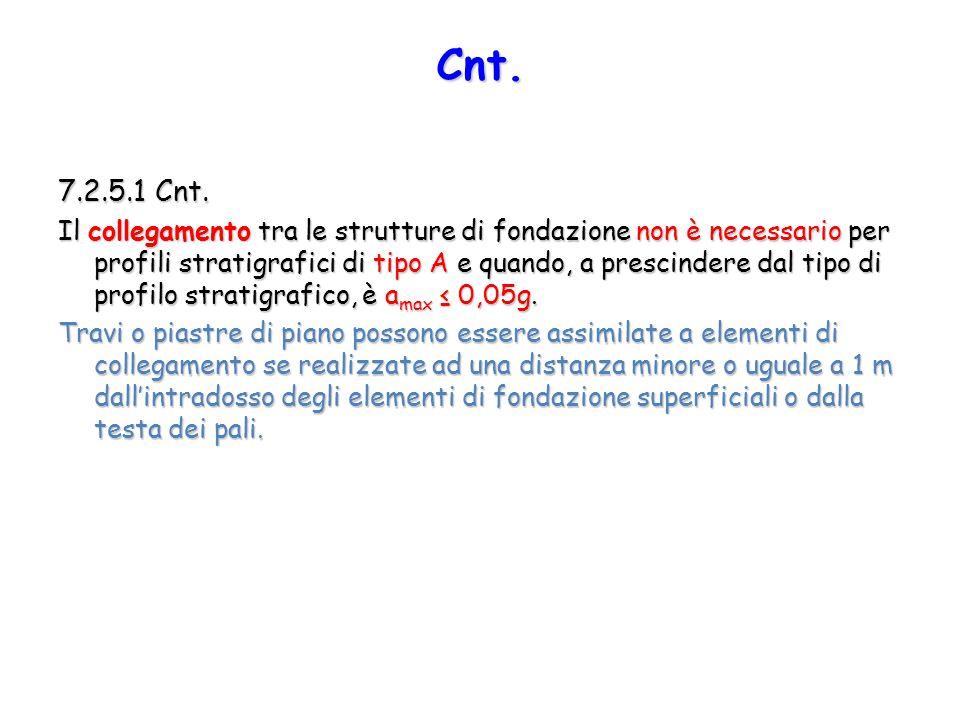 Cnt. 7.2.5.1 Cnt.