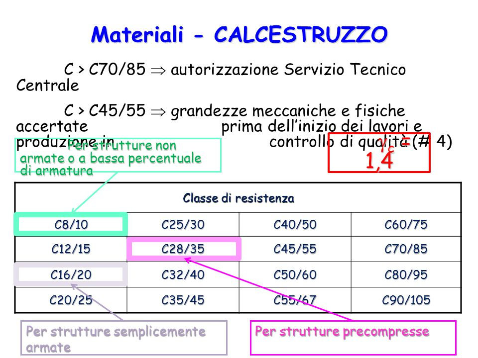Materiali - CALCESTRUZZO