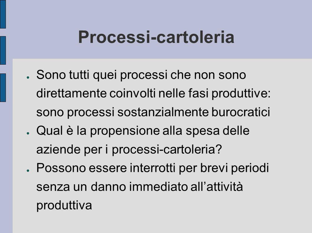 Processi-cartoleria Sono tutti quei processi che non sono direttamente coinvolti nelle fasi produttive: sono processi sostanzialmente burocratici.