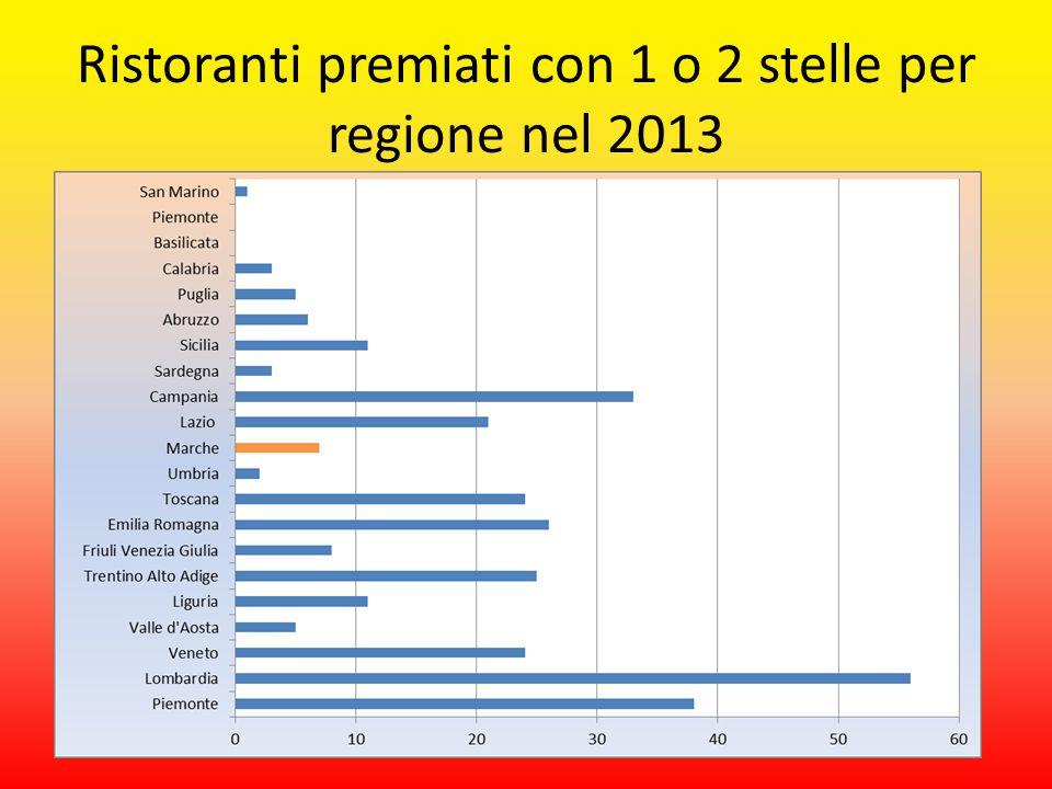 Ristoranti premiati con 1 o 2 stelle per regione nel 2013