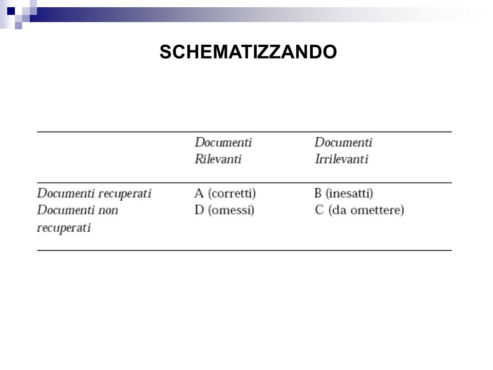 SCHEMATIZZANDO Richiamo = A/(A+D) -> capacità del sistema di recuperare tutti i documenti rilevanti.