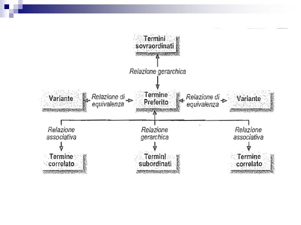 ciascuno dei termini preferiti diviene il centro della sua rete semantica.
