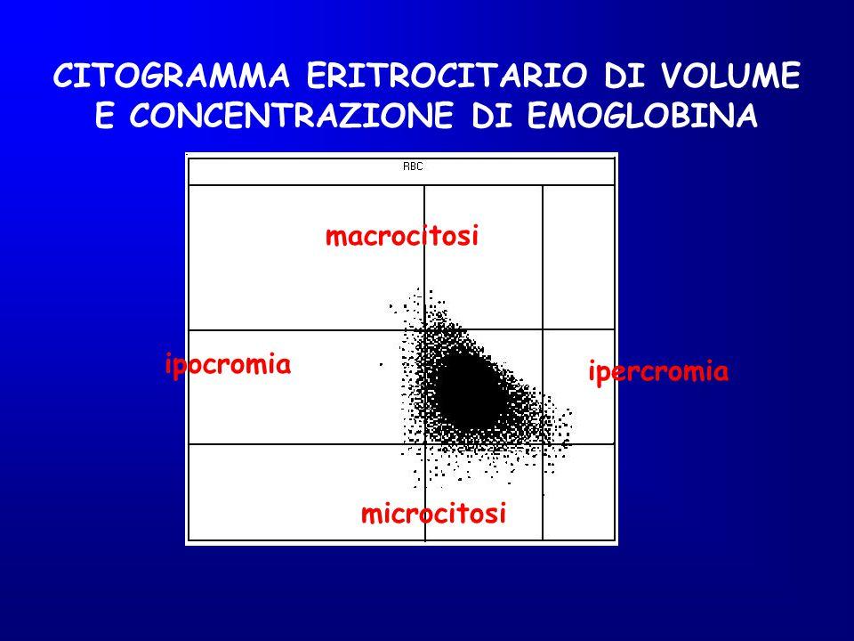 CITOGRAMMA ERITROCITARIO DI VOLUME E CONCENTRAZIONE DI EMOGLOBINA