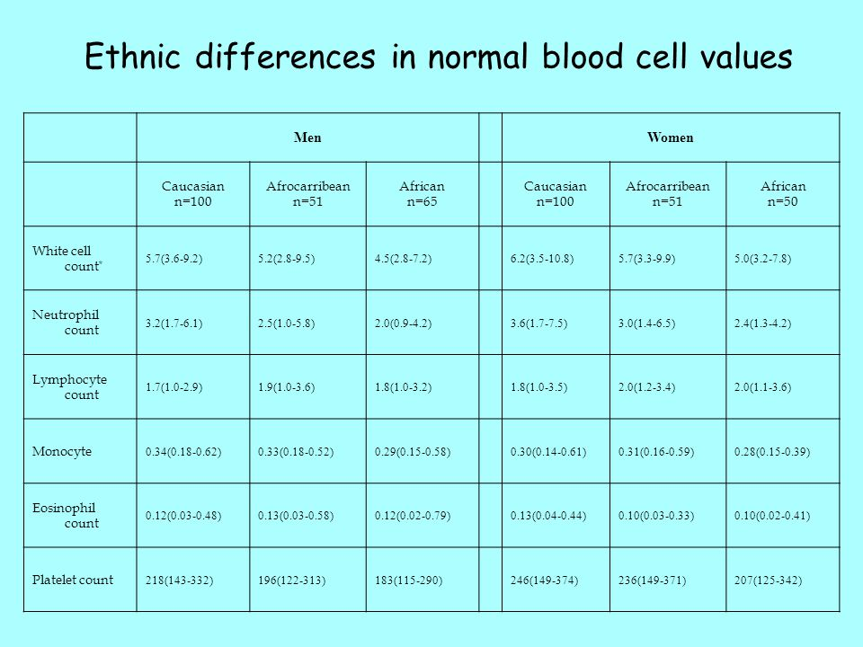 Ethnic differences in normal blood cell values