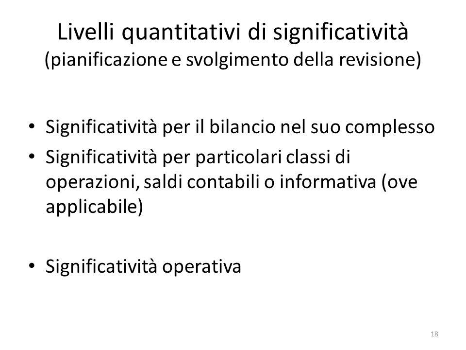 Livelli quantitativi di significatività (pianificazione e svolgimento della revisione)