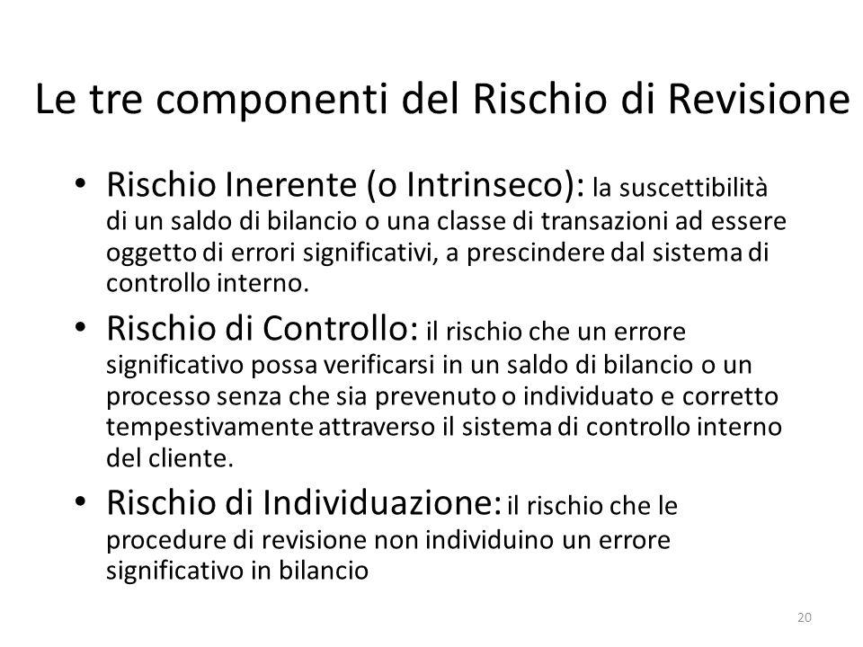 Le tre componenti del Rischio di Revisione