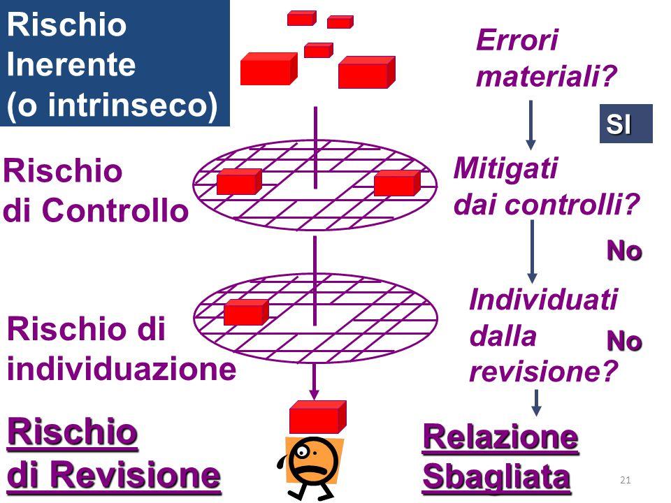 Rischio di Revisione Rischio Inerente (o intrinseco) Rischio