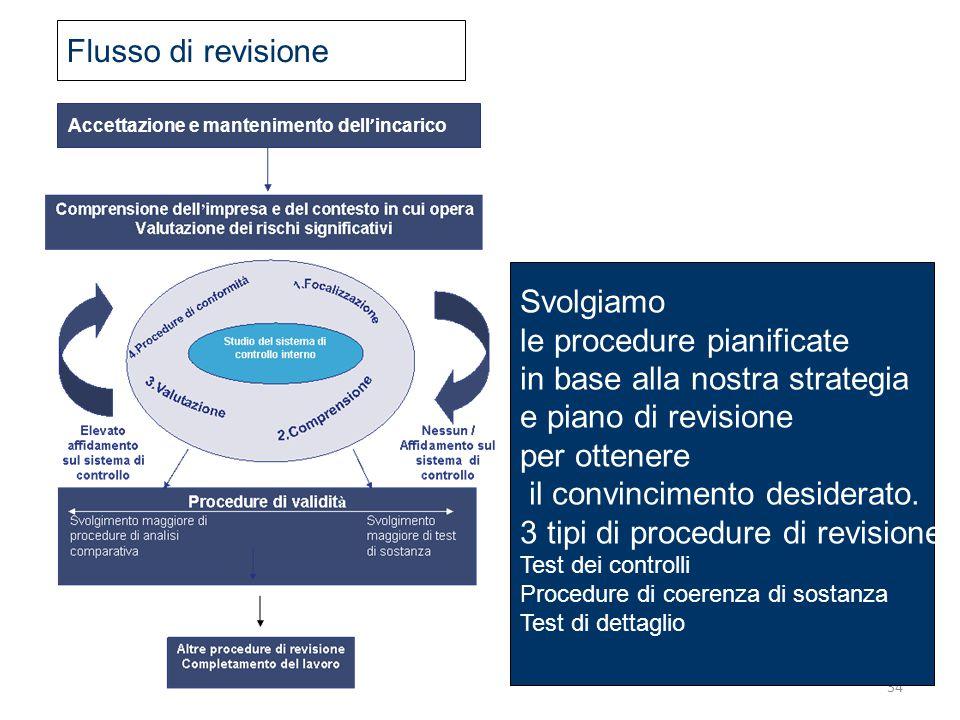 le procedure pianificate in base alla nostra strategia
