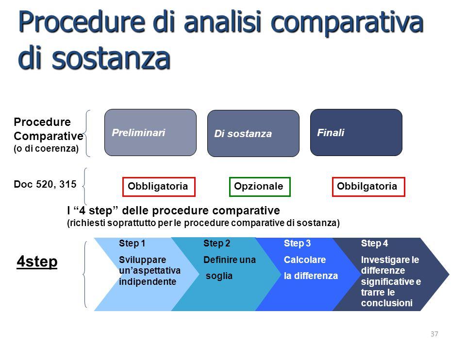 Procedure di analisi comparativa di sostanza