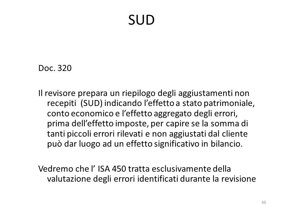 SUD Doc. 320.