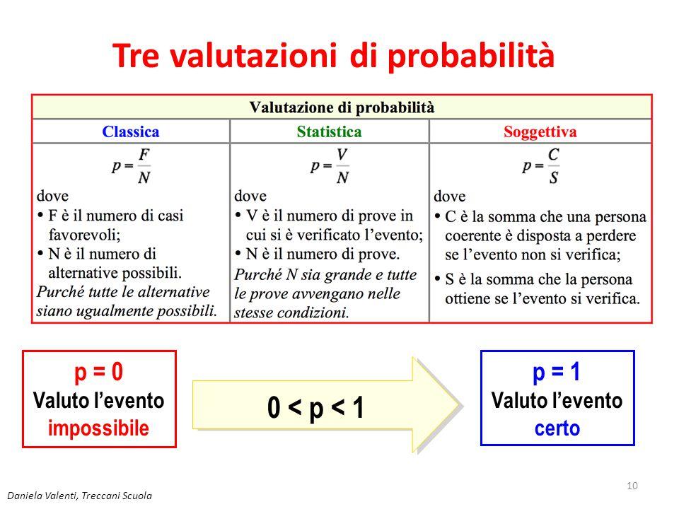 Tre valutazioni di probabilità Valuto l'evento impossibile