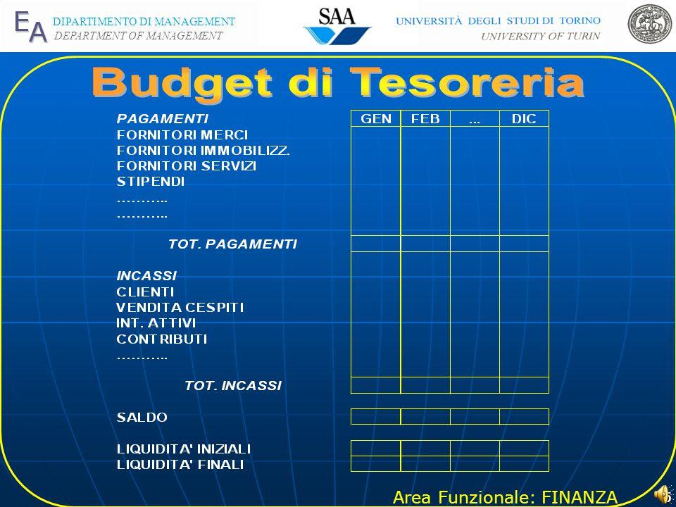 Budget di Tesoreria
