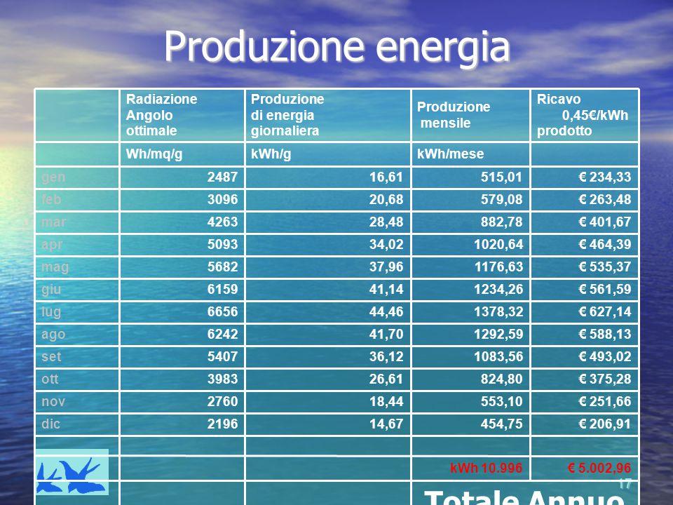 Produzione energia Totale Annuo € 5.002,96 kWh 10.996 € 206,91 454,75