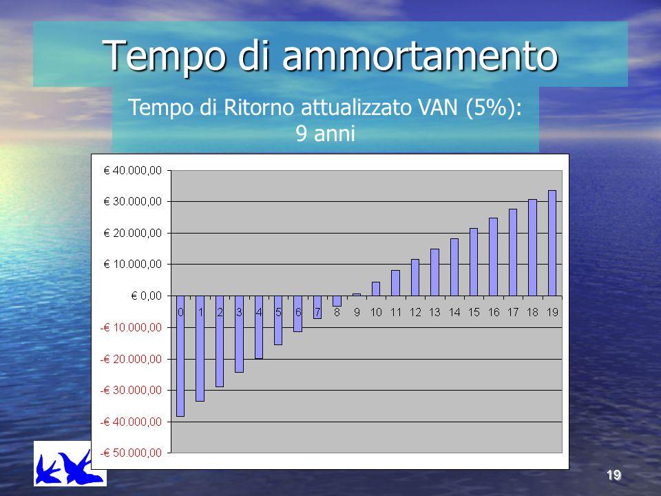 Tempo di Ritorno attualizzato VAN (5%): 9 anni