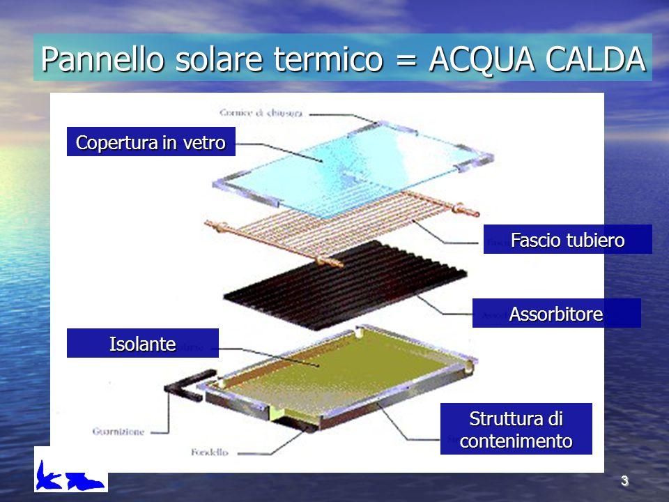Pannello solare termico = ACQUA CALDA