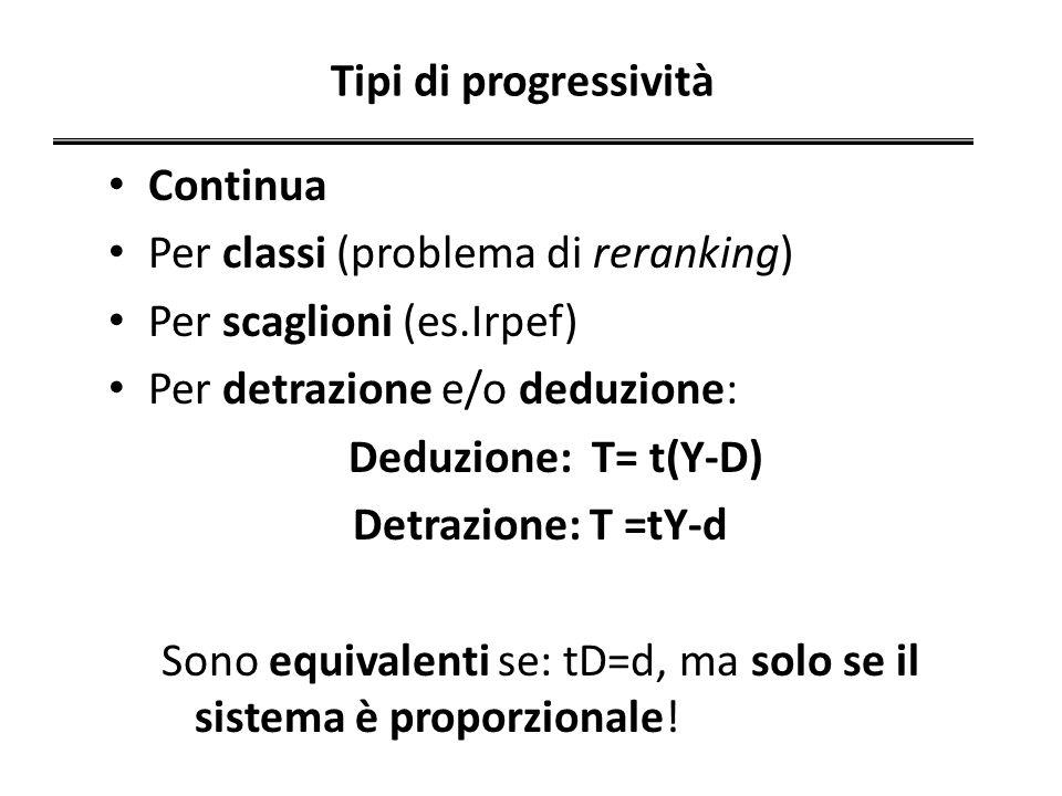 Tipi di progressività Continua. Per classi (problema di reranking) Per scaglioni (es.Irpef) Per detrazione e/o deduzione: