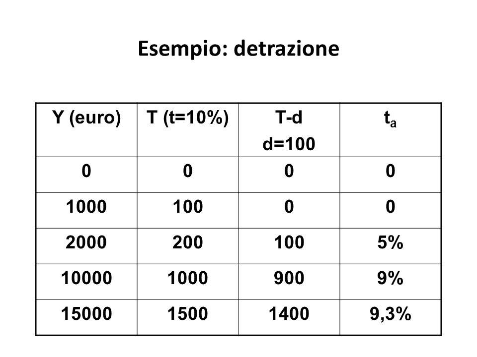 Esempio: detrazione Y (euro) T (t=10%) T-d d=100 ta 1000 100 2000 200