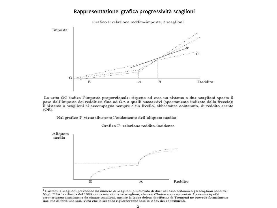Rappresentazione grafica progressività scaglioni